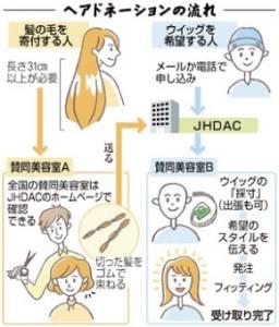 hairdonation5